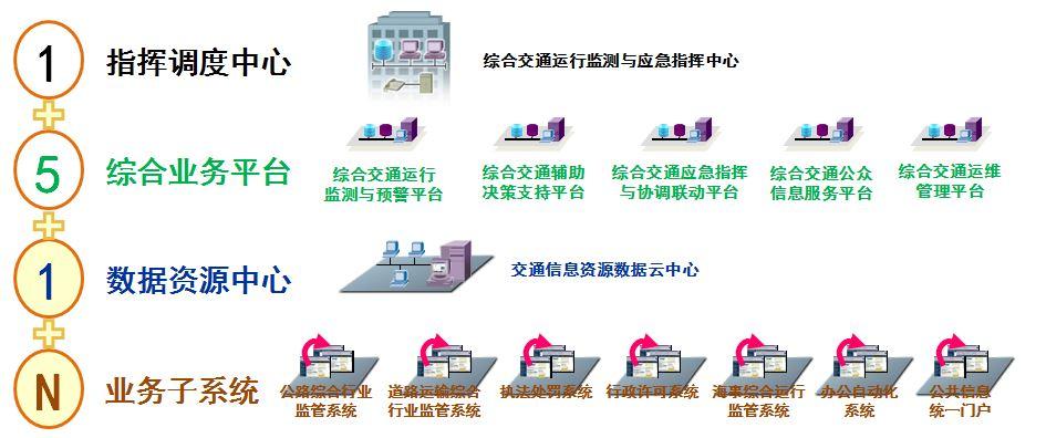 智慧哹n_解决方案 > 智慧交通  系统采用151n结构,由一个调度中心带动5个综合
